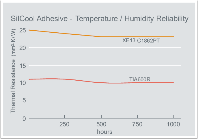 thermal-adhesive-4-silcool-adhesive-temperature-humidity-reliability