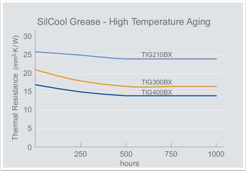 silcool-grease-4-high-temperature-aging