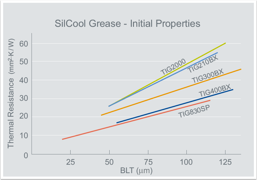 thermal-grease-1-silcool-grease-initial-properties