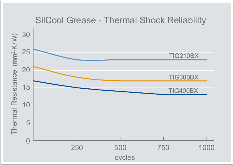 thermal-grease-2-thermal-shock-reliability