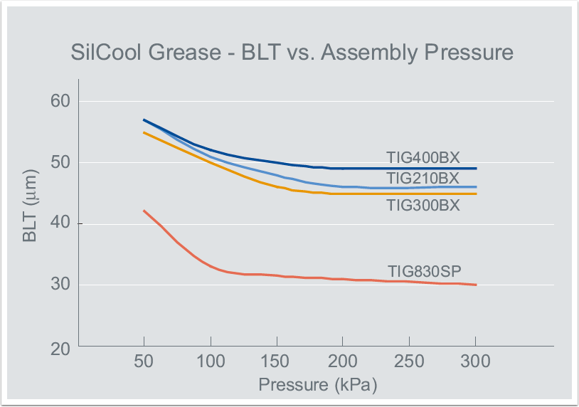 thermal-grease-3-blt-vs-assembly-pressure