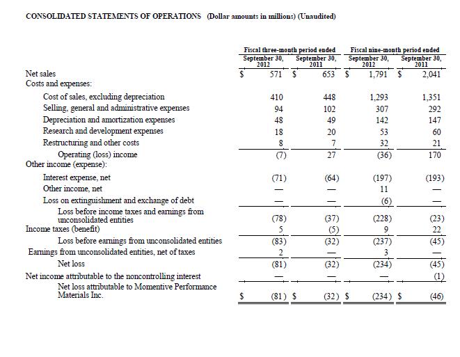 Momentive Performance Materials Inc_ Reports Third Quarter