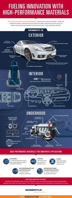 automotive coatings  infographic